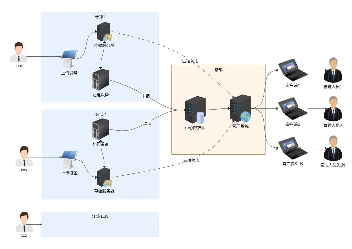 工作与系统处理流程