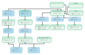 基本数据模型