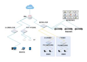 监控网络图