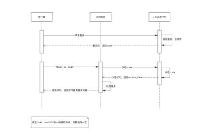 oauth2.0流程图