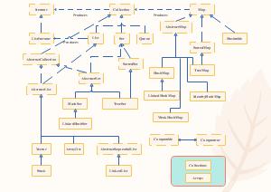 Java集合架构
