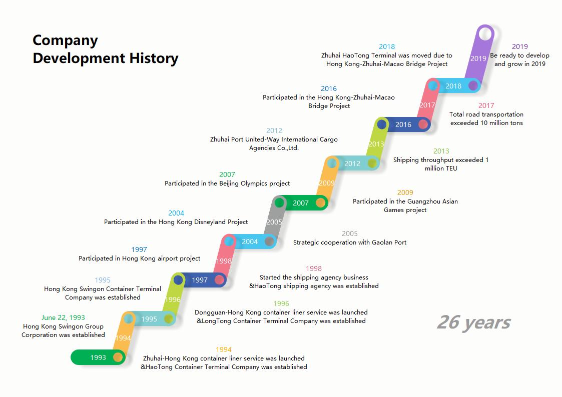 公司发展时间线