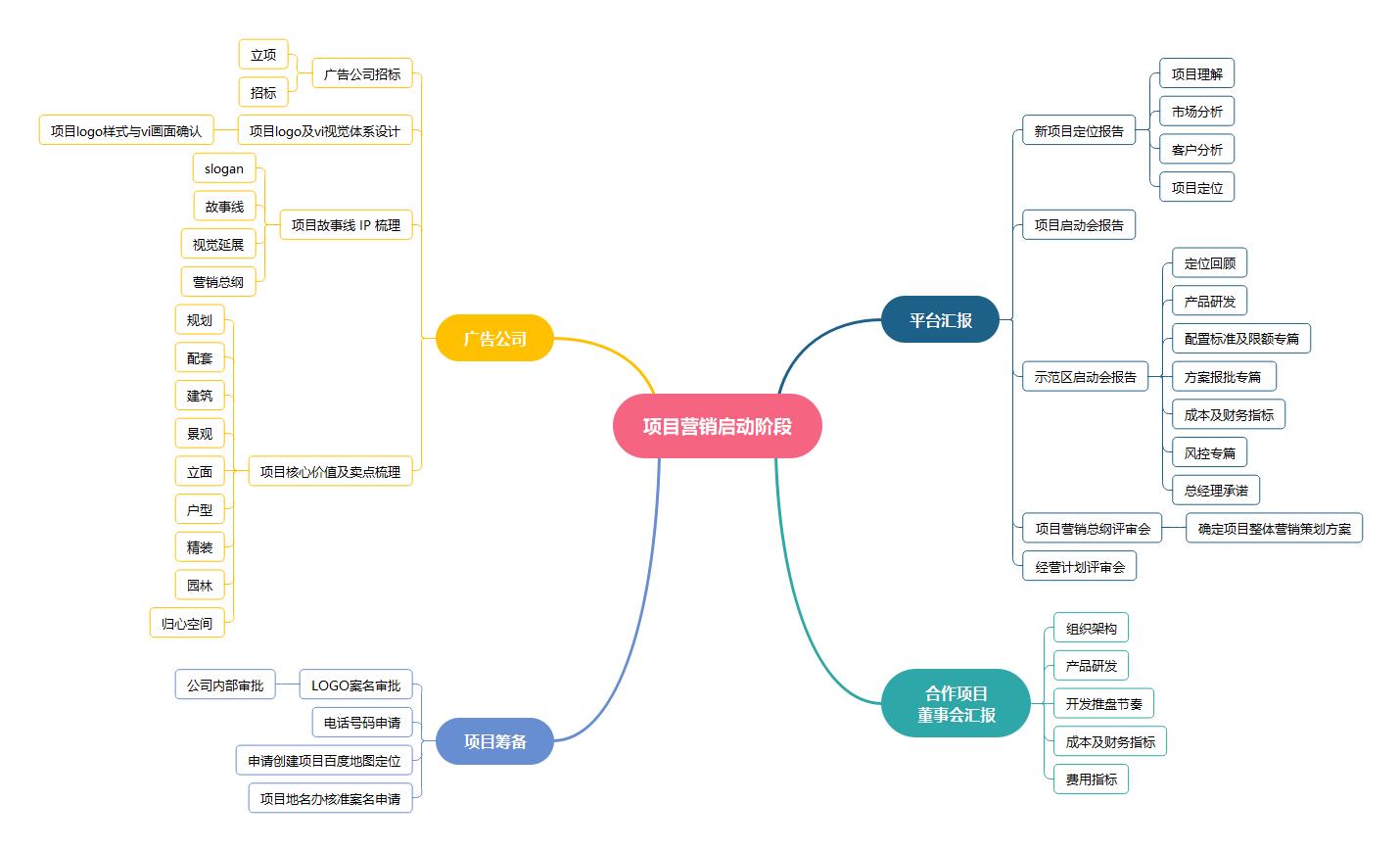 项目营销模板图