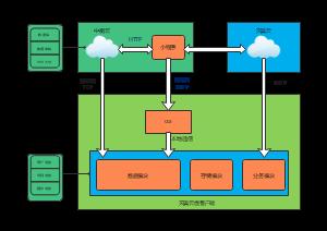 软件框架图