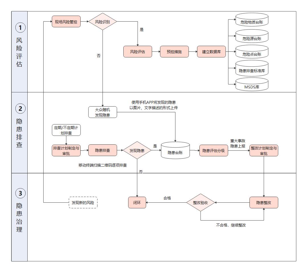 双控体系业务流程