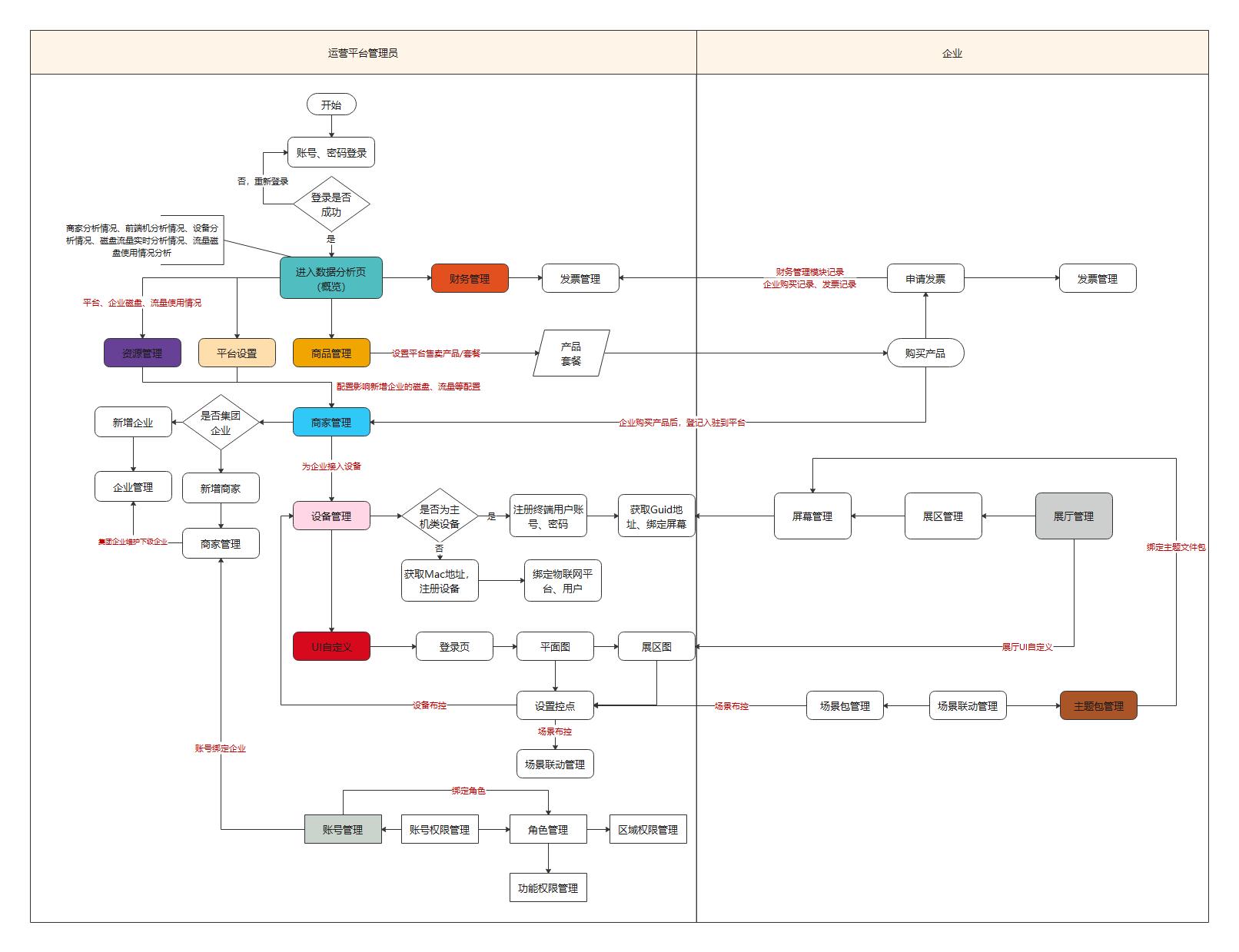 运营平台流程