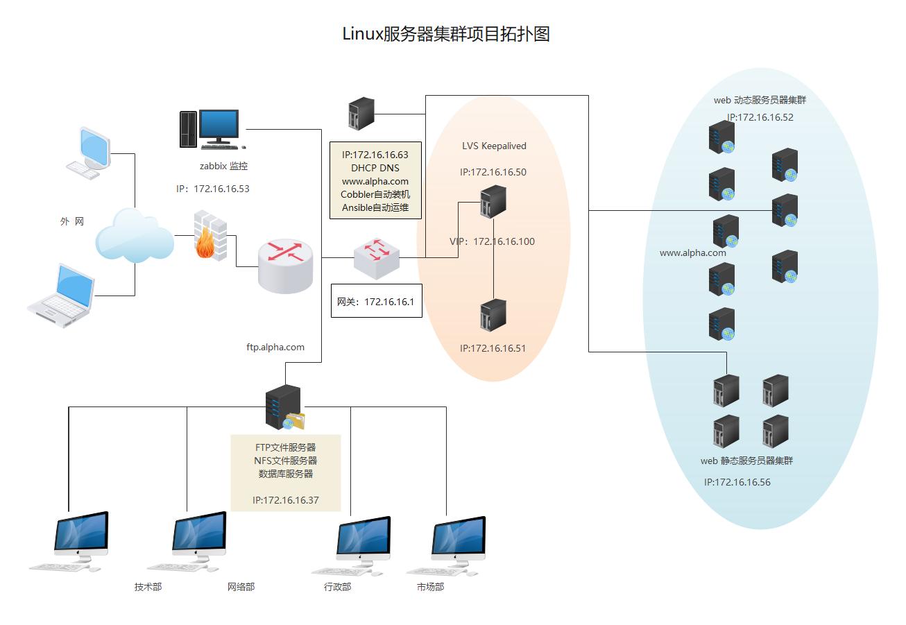 Linux服务器集群项目实施