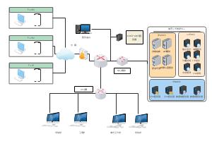中心化系统部署架构