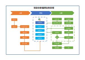 智能仓储物资管理业务流程