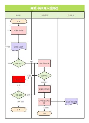 商城供应商注册流程