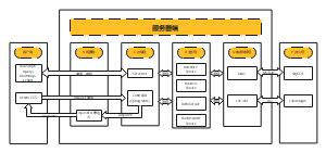 传统系统架构图