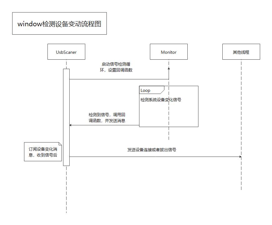 window检测设备变化流程图