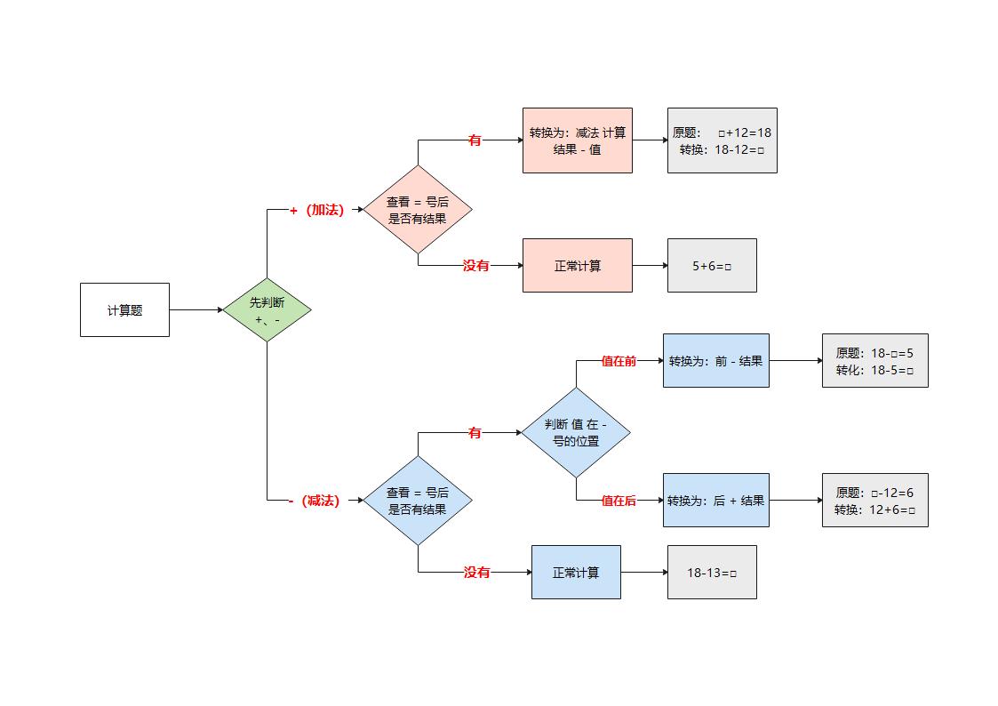 加减法计算流程图