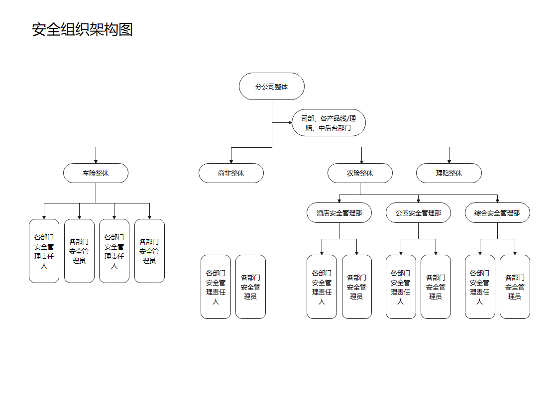安全组织架构图