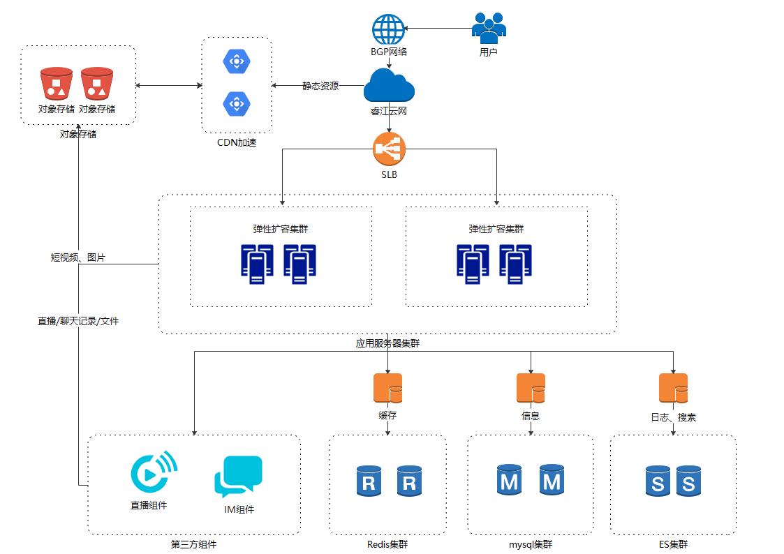 结合云计算的网络架构图