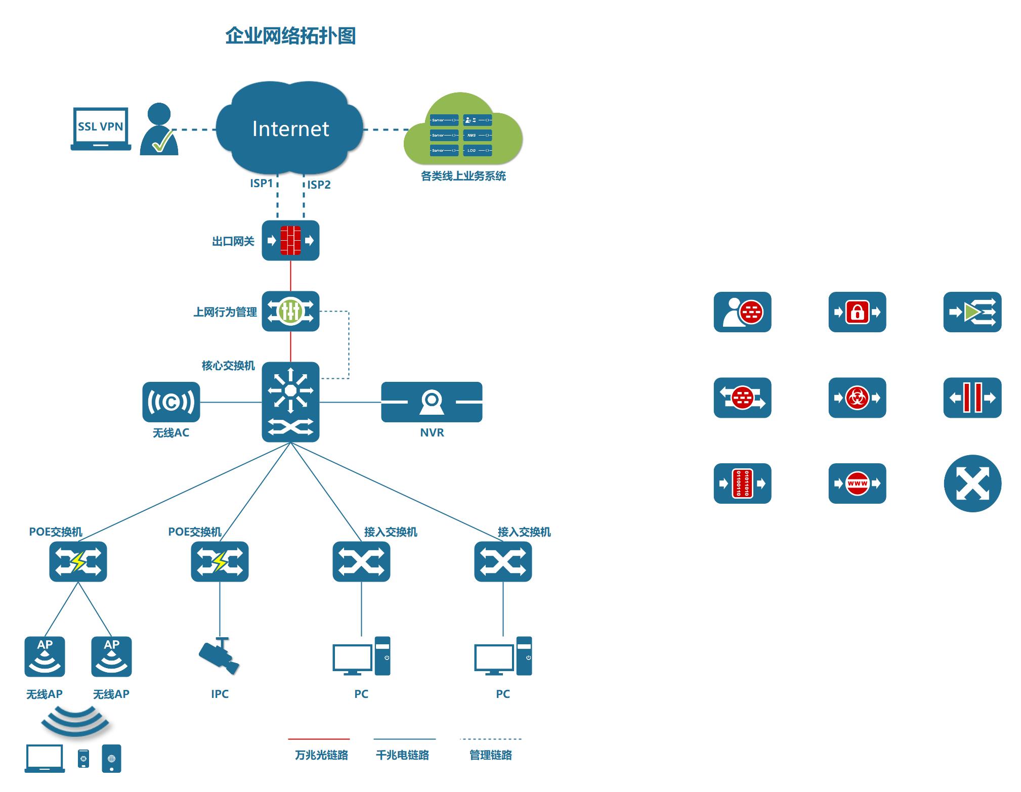 典型企业网络架构拓扑图