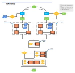 租赁周期切分流程图