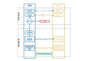 https原理模板