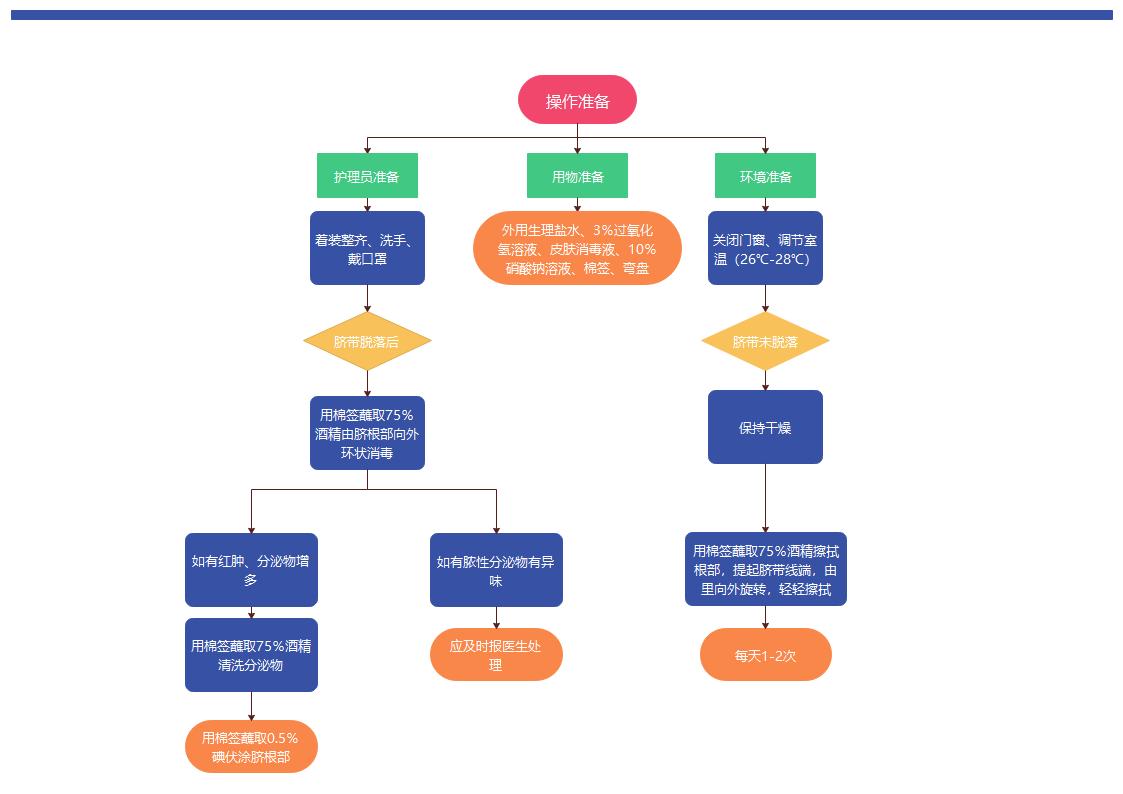 脐带护理流程