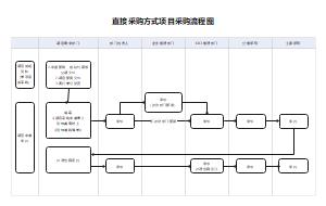 直接采购方式项目采购流程图