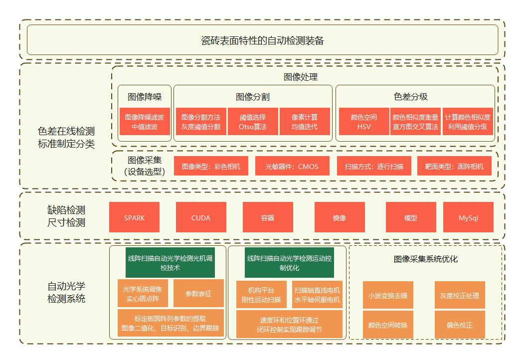 自动检测装备架构图
