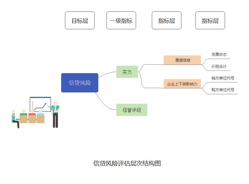 信贷风险评估层次结构图