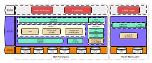 Xelerator系统架构