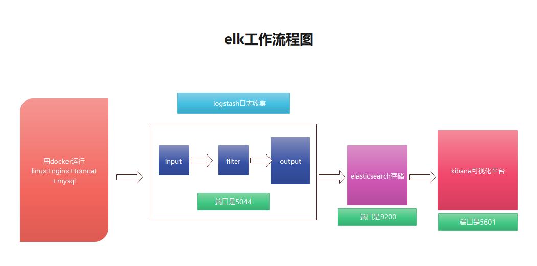 elk工作流程图