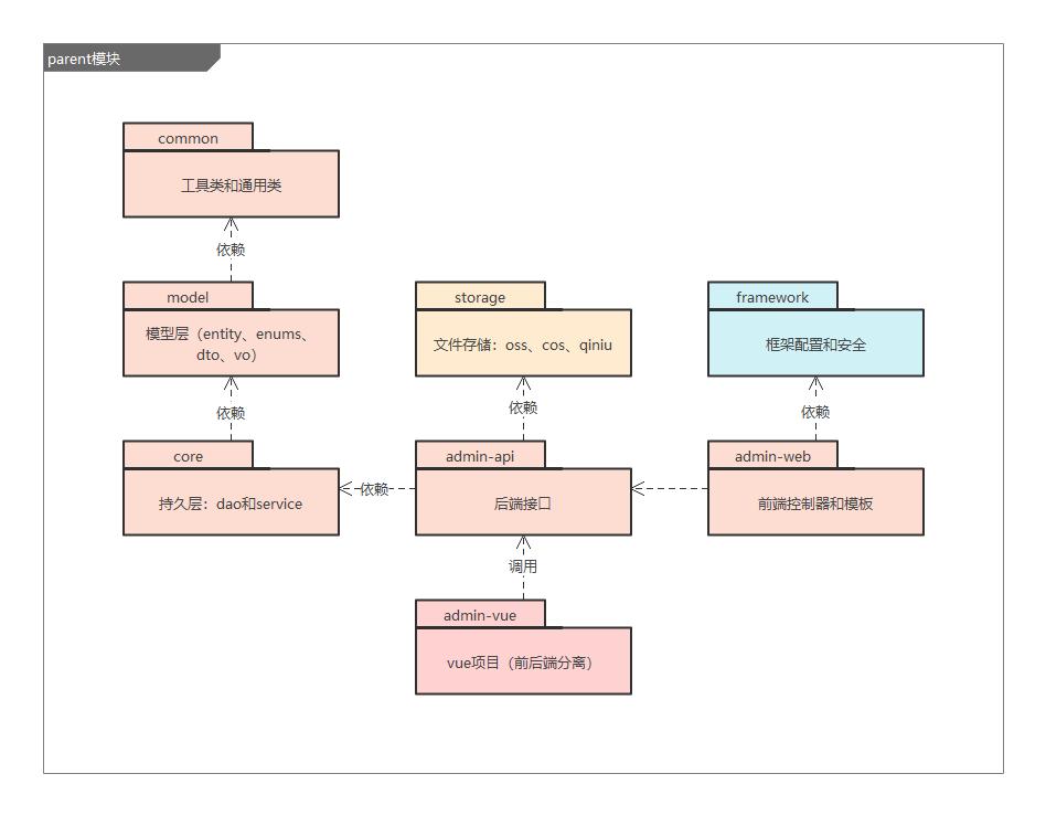 springboot多模块项目依赖关系图
