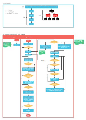 Java1.8源码系列-HashMap-put方法流程解析