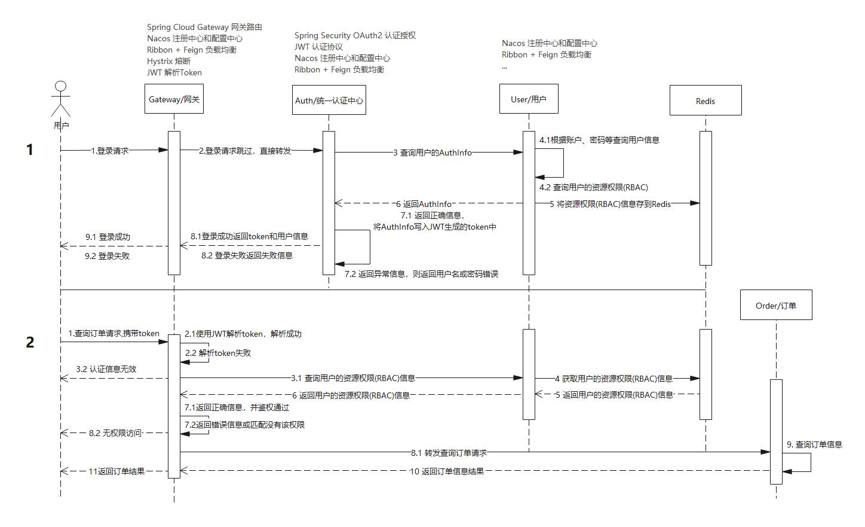 微服务架构安全认证时序图