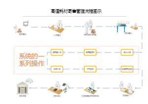 高值耗材寄售管理流程图示
