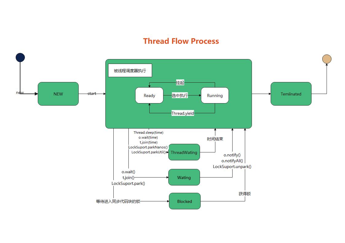 Thread Flow Process(线程流程图)