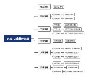 珞加+人事管理系统
