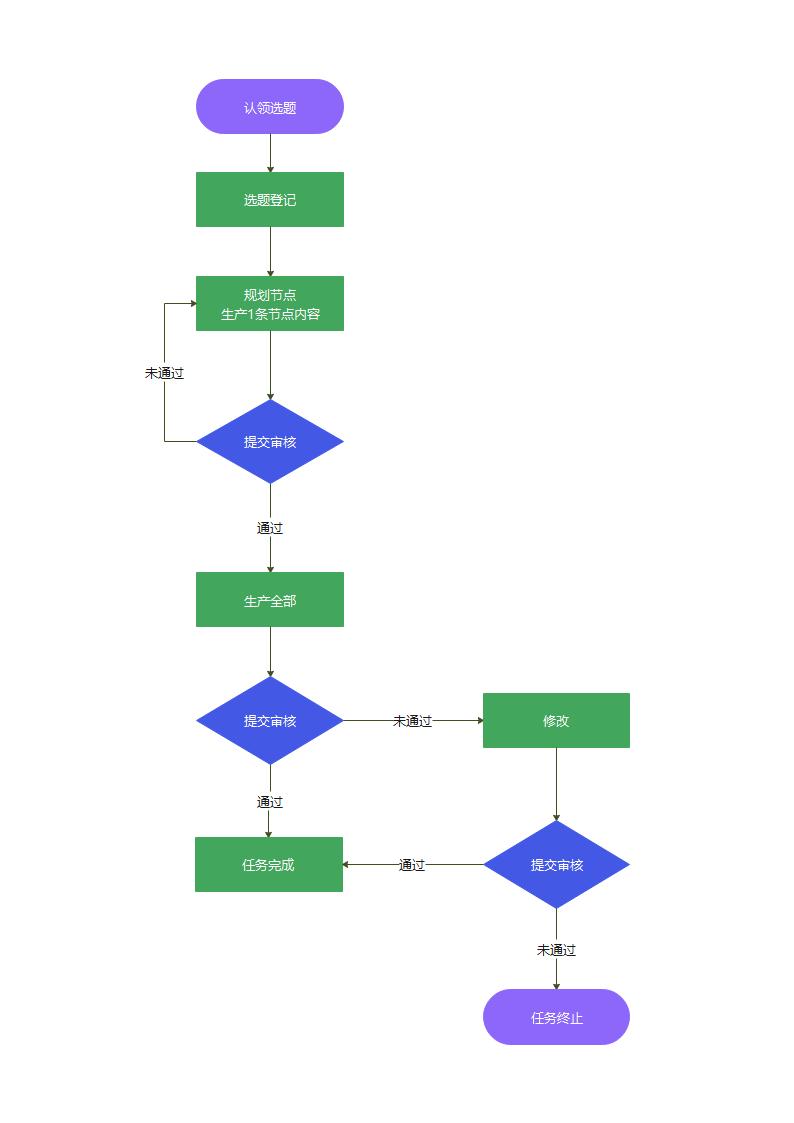 知识树生产流程图