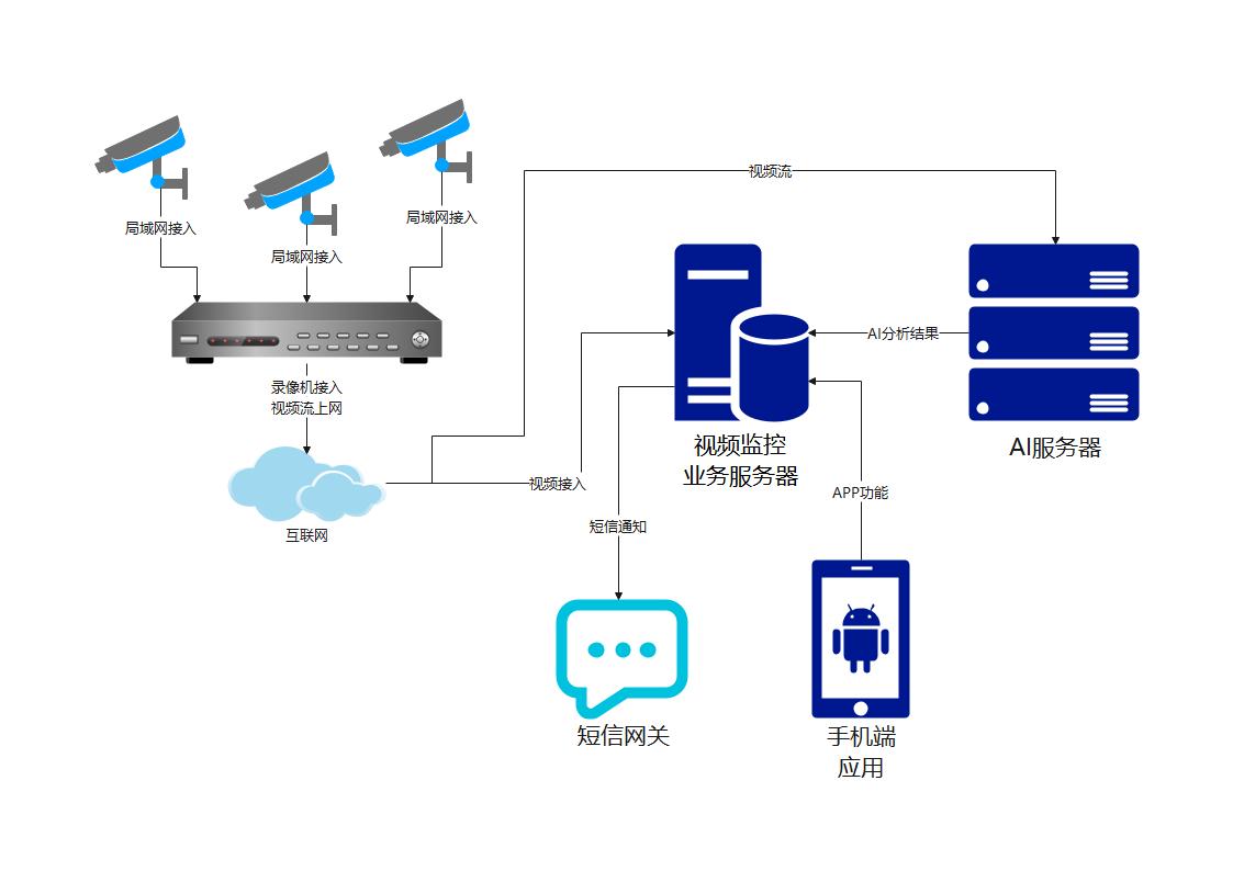 视频监控预警系统图