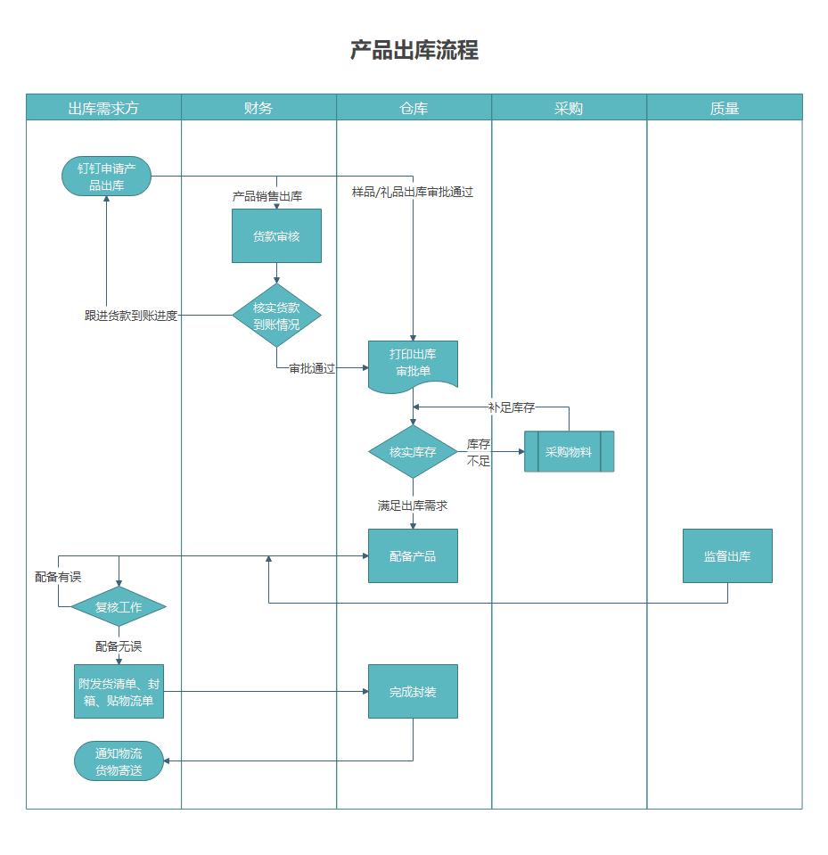 产品出库流程图