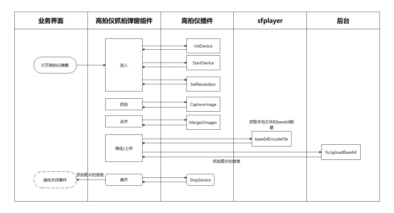前端页面插件逻辑