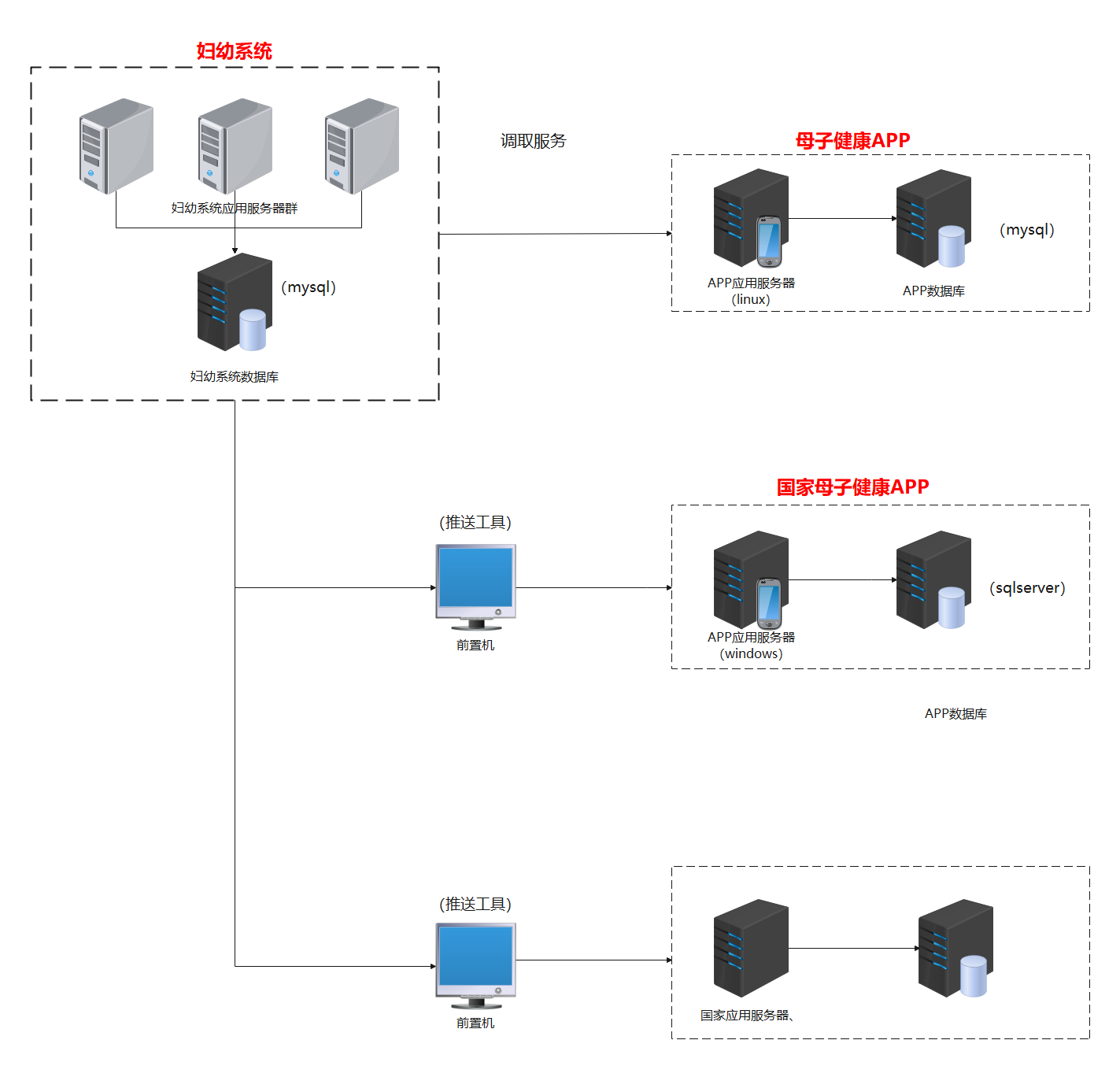 妇幼系统网络图