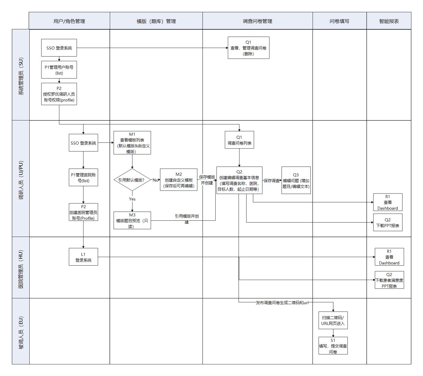 调查问卷系统流程图