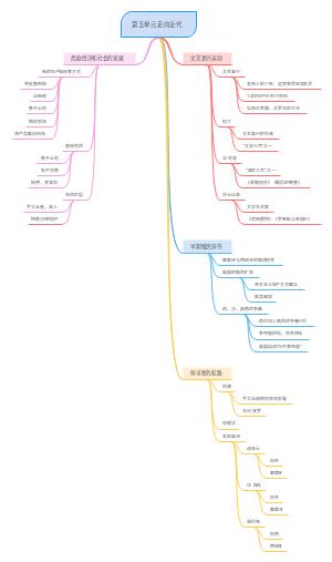 历史树状图