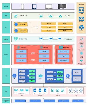 微服务架构图(二)