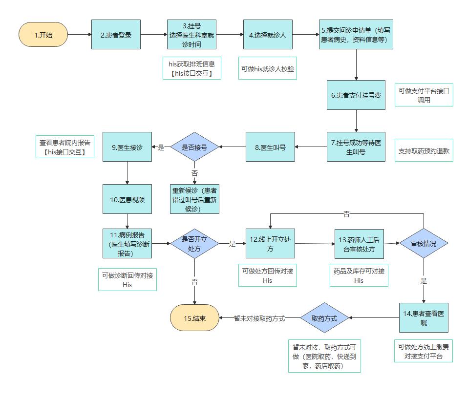 互联网医院流程图