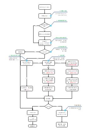 Java_HashMap_put方法流程图
