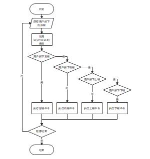 按键流程图