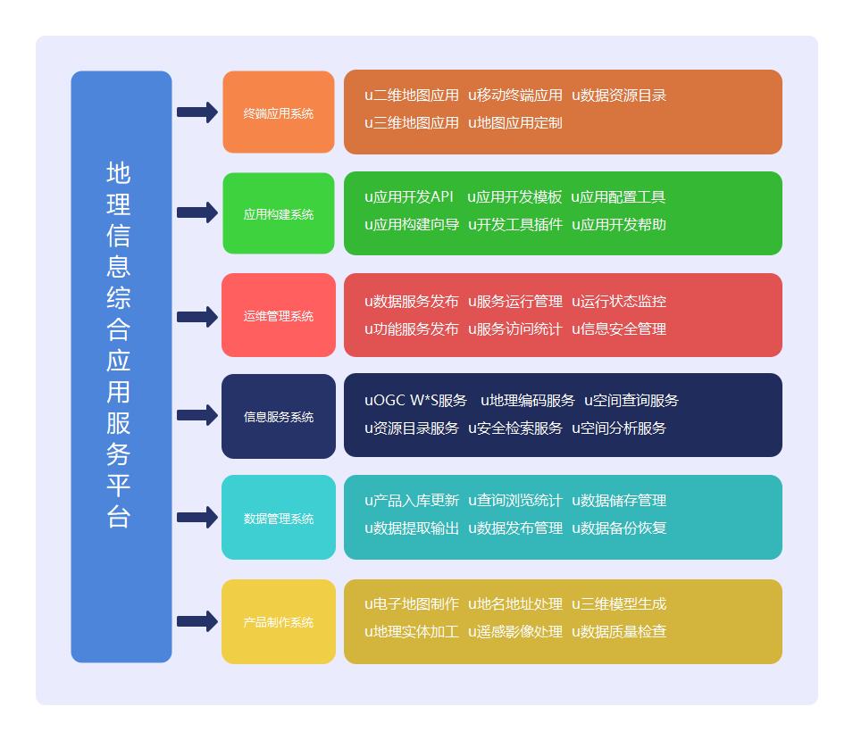 地理信息综合应用服务平台构成