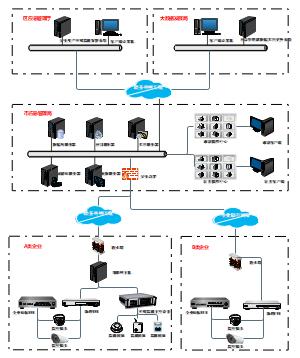 应急管理危险物品生产网络拓扑图