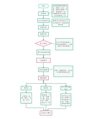 沐浴露生产流程