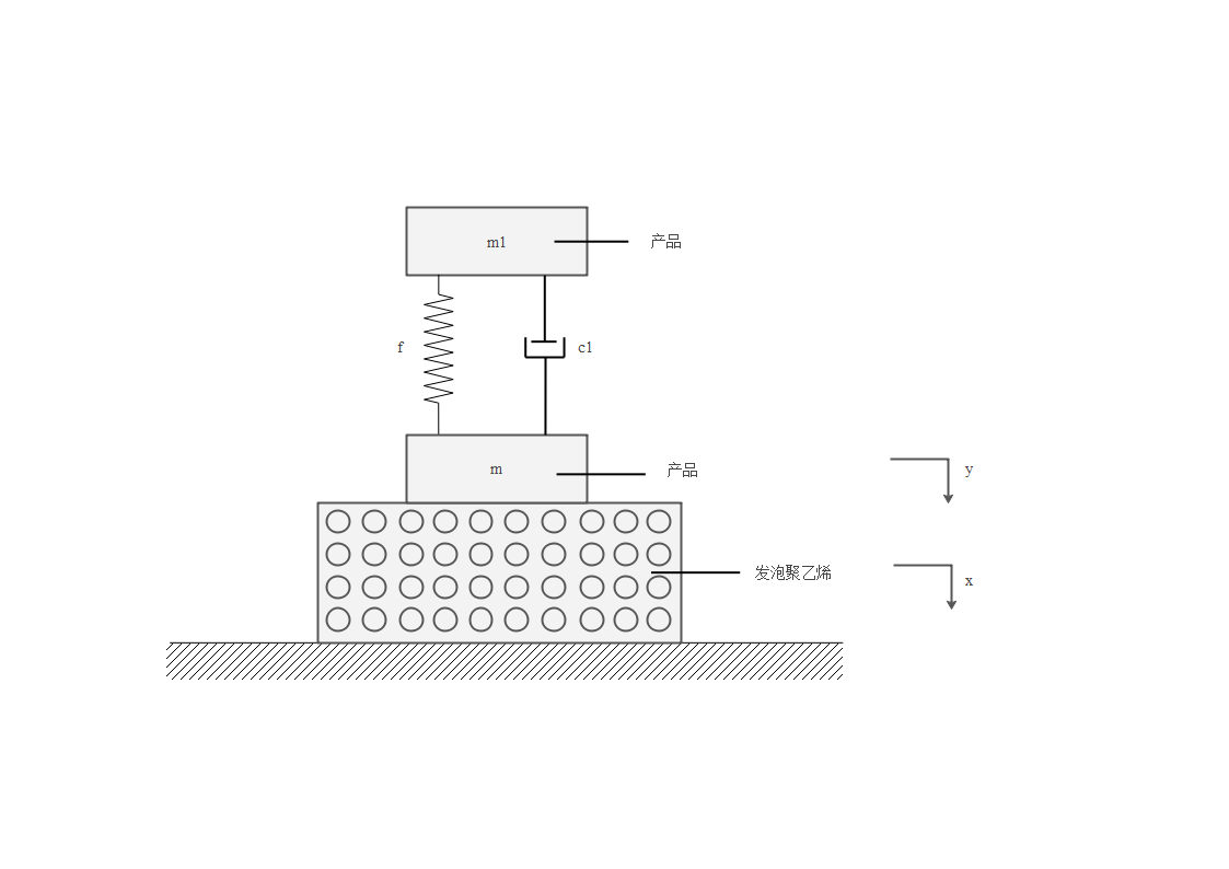 质量-弹簧模型