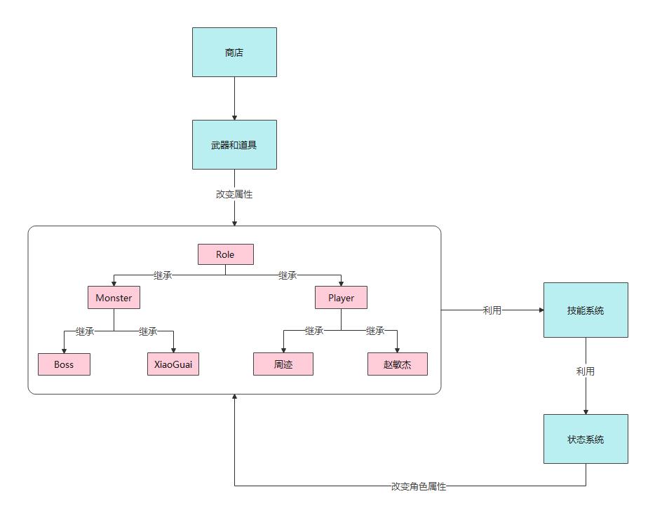 217奇妙冒险简略架构图